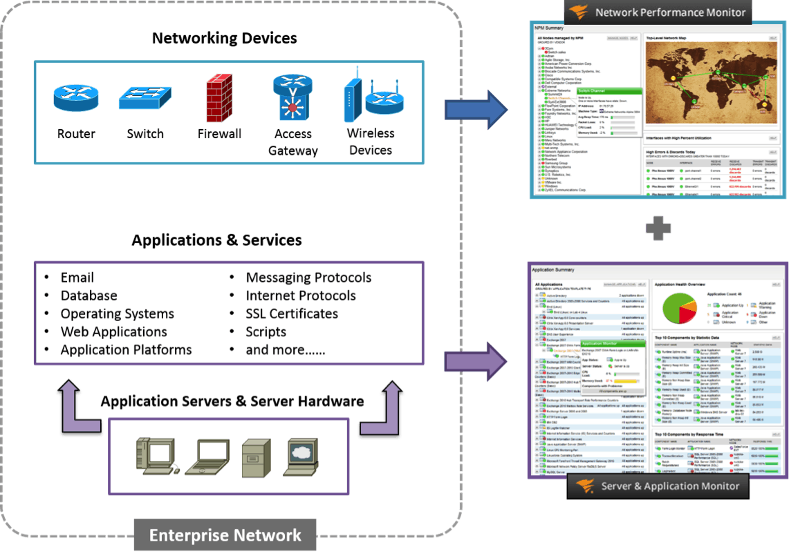 network monitoring application of the year