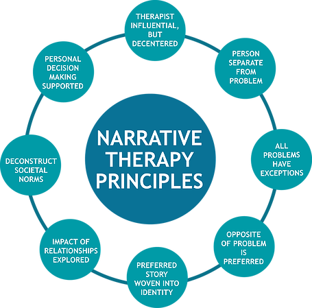 narrative social work theory and application