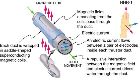 practical application of magnetic force