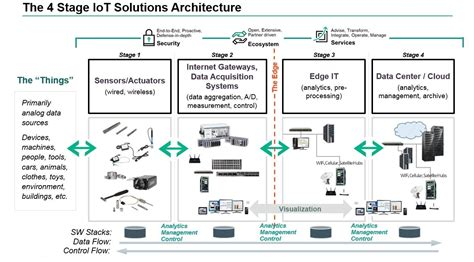 hadoop application architectures designing real world big data applications
