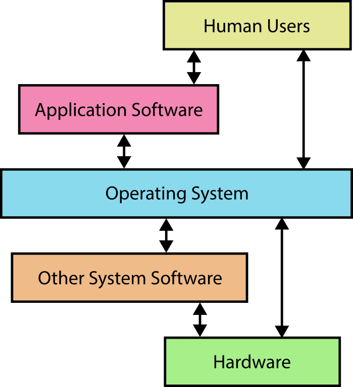 distinguish between system software and application software