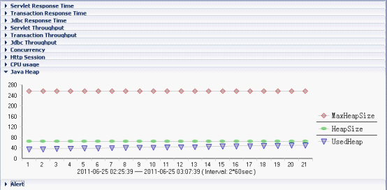 performance tuning in websphere application server